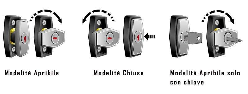 Funzionamento serratura cassetta portapacchi Alubox